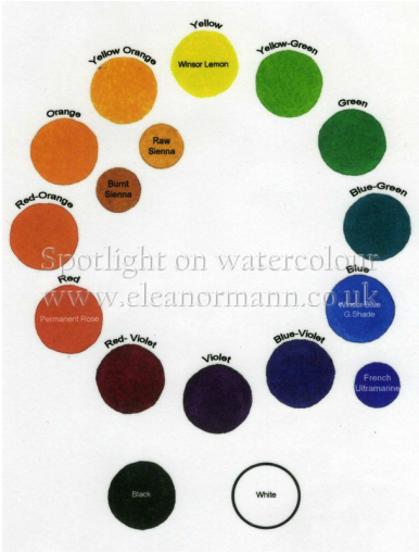 The colour wheel. From A Spotlight on Watercolour - a blog by Suffolk artist, Eleanor Mann
